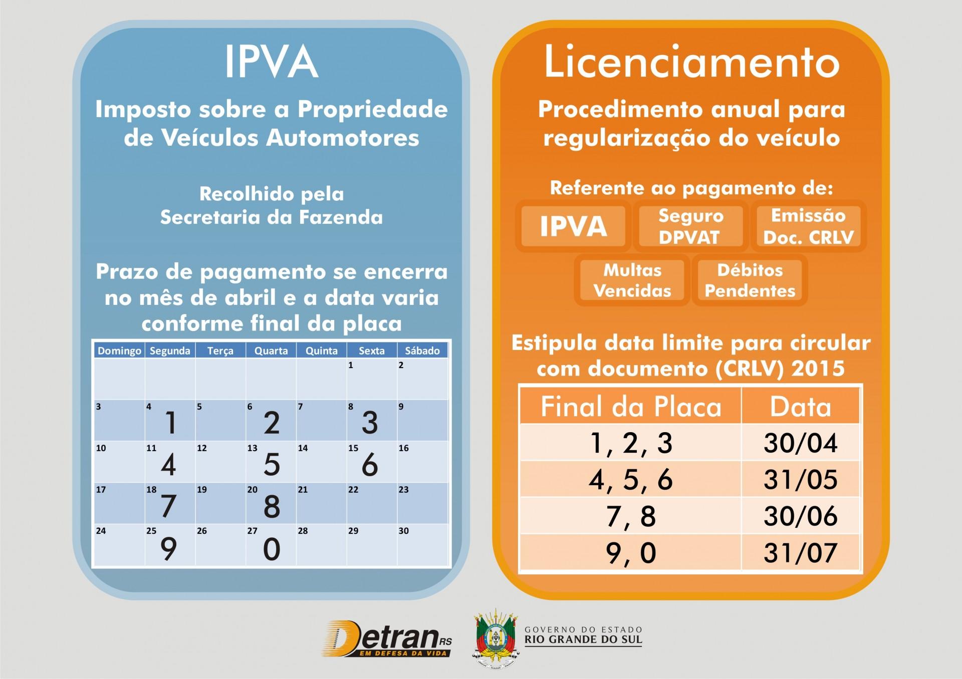 IPVA Licenciamento